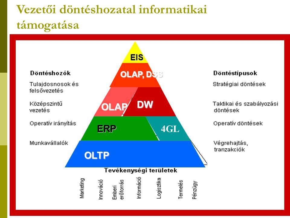 Vezetői döntéshozatal informatikai támogatása OLTP 4GL EIS ERP OLAP, DSS OLAP DW