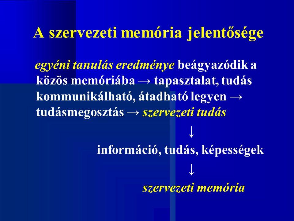 A szervezeti memória jelentősége egyéni tanulás eredménye beágyazódik a közös memóriába → tapasztalat, tudás kommunikálható, átadható legyen → tudásmegosztás → szervezeti tudás ↓ információ, tudás, képességek ↓ szervezeti memória