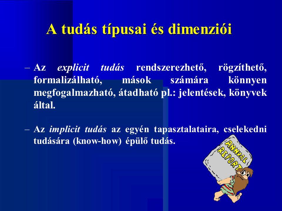 A tudás típusai és dimenziói –Az explicit tudás rendszerezhető, rögzíthető, formalizálható, mások számára könnyen megfogalmazható, átadható pl.: jelentések, könyvek által.