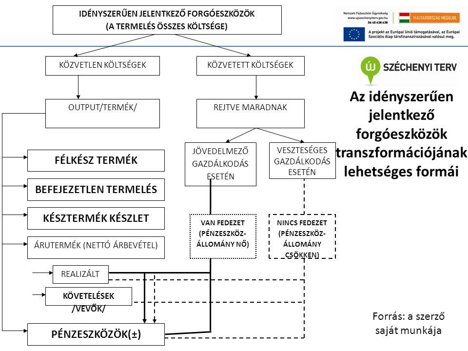 Az idényszerűen jelentkező forgóeszközök transzformációjának lehetséges formái IDÉNYSZERŰEN JELENTKEZŐ FORGÓESZKÖZÖK (A TERMELÉS ÖSSZES KÖLTSÉGE) KÖZVETLEN KÖLTSÉGEKKÖZVETETT KÖLTSÉGEK OUTPUT/TERMÉK/REJTVE MARADNAK JÖVEDELMEZŐ GAZDÁLKODÁS ESETÉN VESZTESÉGES GAZDÁLKODÁS ESETÉN KÉSZTERMÉK KÉSZLET FÉLKÉSZ TERMÉK BEFEJEZETLEN TERMELÉS REALIZÁLT PÉNZESZKÖZÖK(±) VAN FEDEZET (PÉNZESZKÖZ- ÁLLOMÁNY NŐ) NINCS FEDEZET (PÉNZESZKÖZ- ÁLLOMÁNY CSÖKKEN) ÁRUTERMÉK (NETTÓ ÁRBEVÉTEL) KÖVETELÉSEK /VEVŐK/ Forrás: a szerző saját munkája