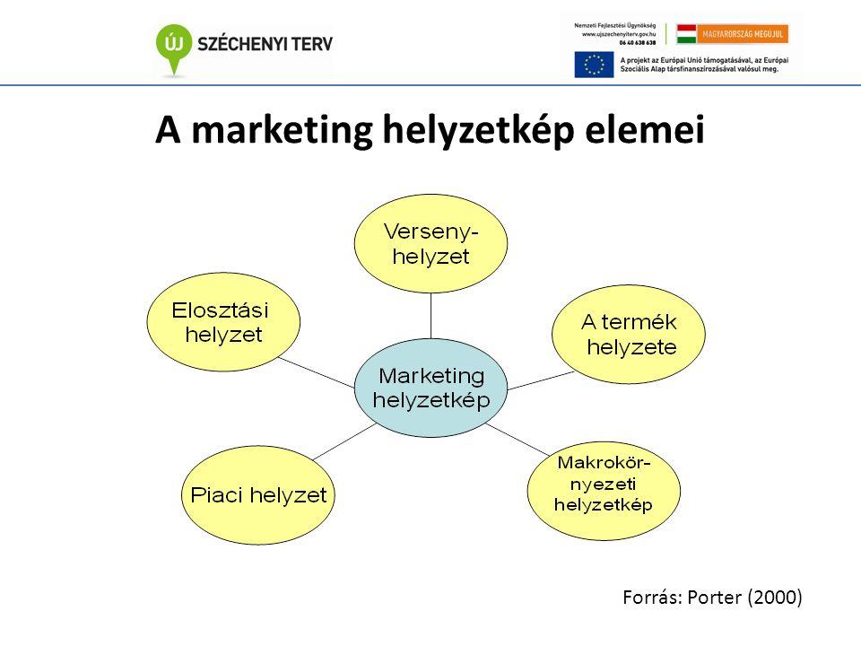 A marketing helyzetkép elemei Forrás: Porter (2000)