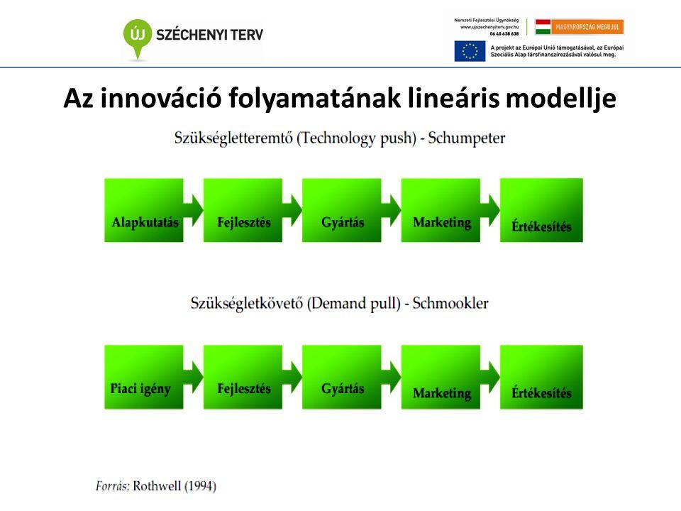 Az innováció folyamatának lineáris modellje