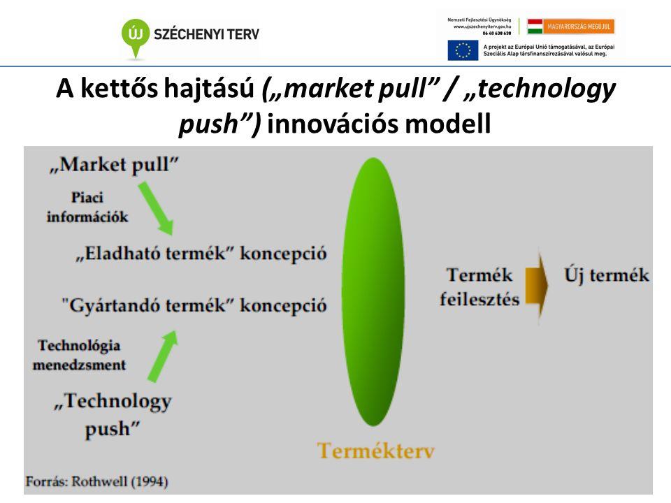 """A kettős hajtású (""""market pull / """"technology push ) innovációs modell"""