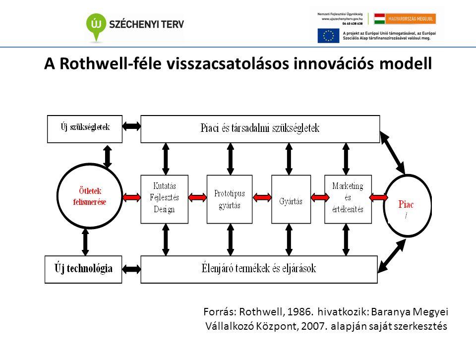 A Rothwell-féle visszacsatolásos innovációs modell Forrás: Rothwell, 1986.