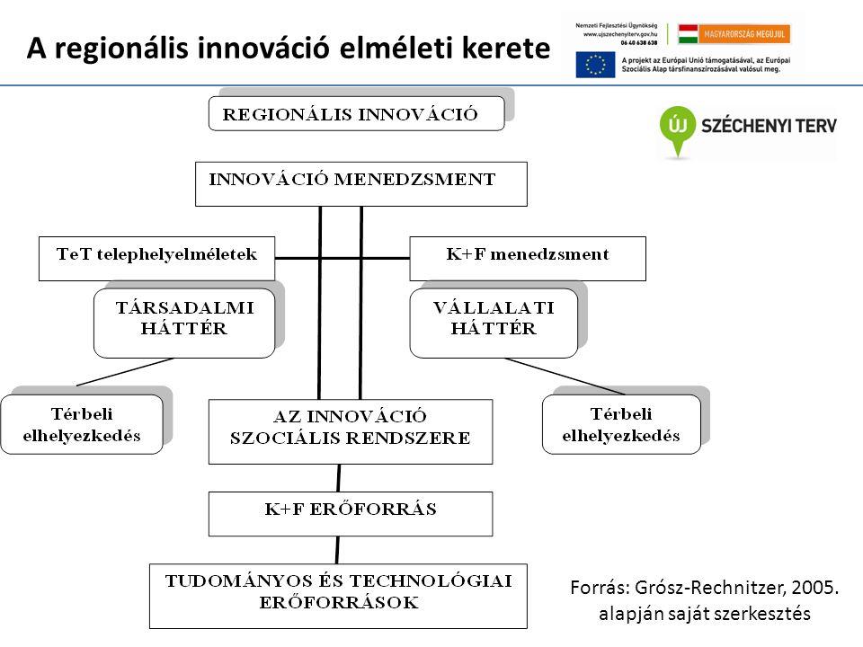 A regionális innováció elméleti kerete Forrás: Grósz-Rechnitzer, 2005. alapján saját szerkesztés
