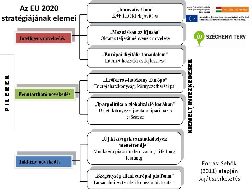 Az EU 2020 stratégiájának elemei Forrás: Sebők (2011) alapján saját szerkesztés