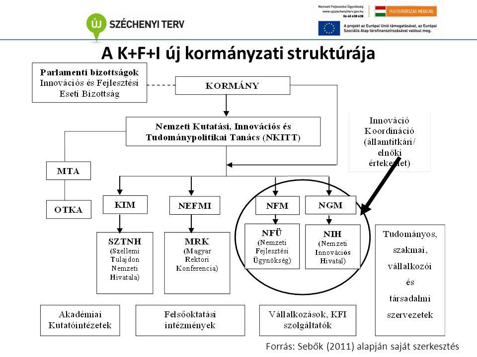 A K+F+I új kormányzati struktúrája Forrás: Sebők (2011) alapján saját szerkesztés