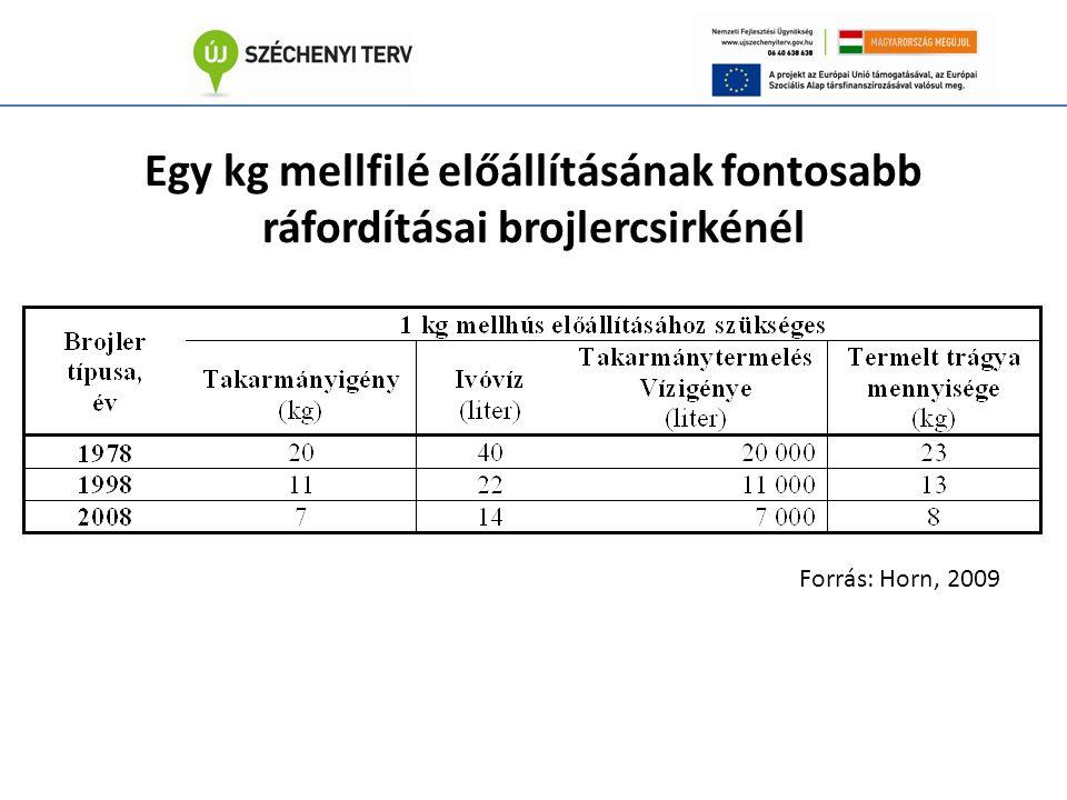 Egy kg mellfilé előállításának fontosabb ráfordításai brojlercsirkénél Forrás: Horn, 2009