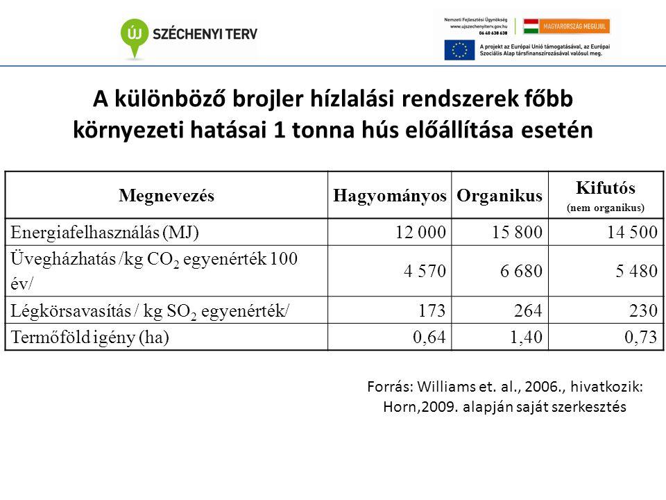 A különböző brojler hízlalási rendszerek főbb környezeti hatásai 1 tonna hús előállítása esetén MegnevezésHagyományosOrganikus Kifutós (nem organikus) Energiafelhasználás (MJ)12 00015 80014 500 Üvegházhatás /kg CO 2 egyenérték 100 év/ 4 5706 6805 480 Légkörsavasítás / kg SO 2 egyenérték/173264230 Termőföld igény (ha)0,641,400,73 Forrás: Williams et.