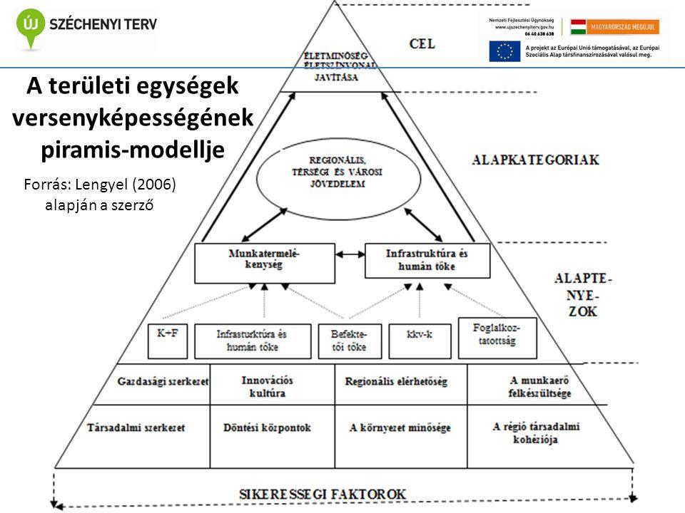 A területi egységek versenyképességének piramis-modellje Forrás: Lengyel (2006) alapján a szerző