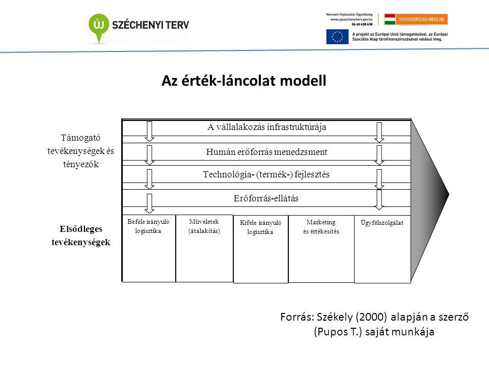 Humán erőforrás menedzsment Támogató tevékenységek és tényezők Elsődleges tevékenységek A vállalakozás infrastruktúrája Erőforrás-ellátás Technológia- (termék-) fejlesztés Befele irányuló logisztika Műveletek (átalakítás) Kifele irányuló logisztika Marketing és értékesítés Ügyfélszolgálat Az érték-láncolat modell Forrás: Székely (2000) alapján a szerző (Pupos T.) saját munkája