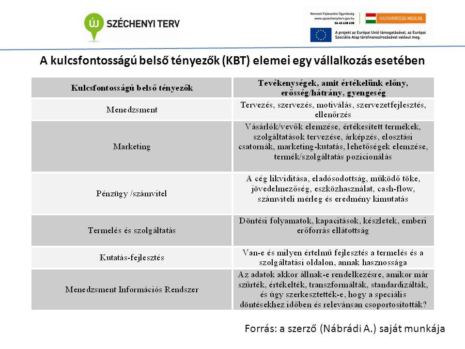 A kulcsfontosságú belső tényezők (KBT) elemei egy vállalkozás esetében Forrás: a szerző (Nábrádi A.) saját munkája