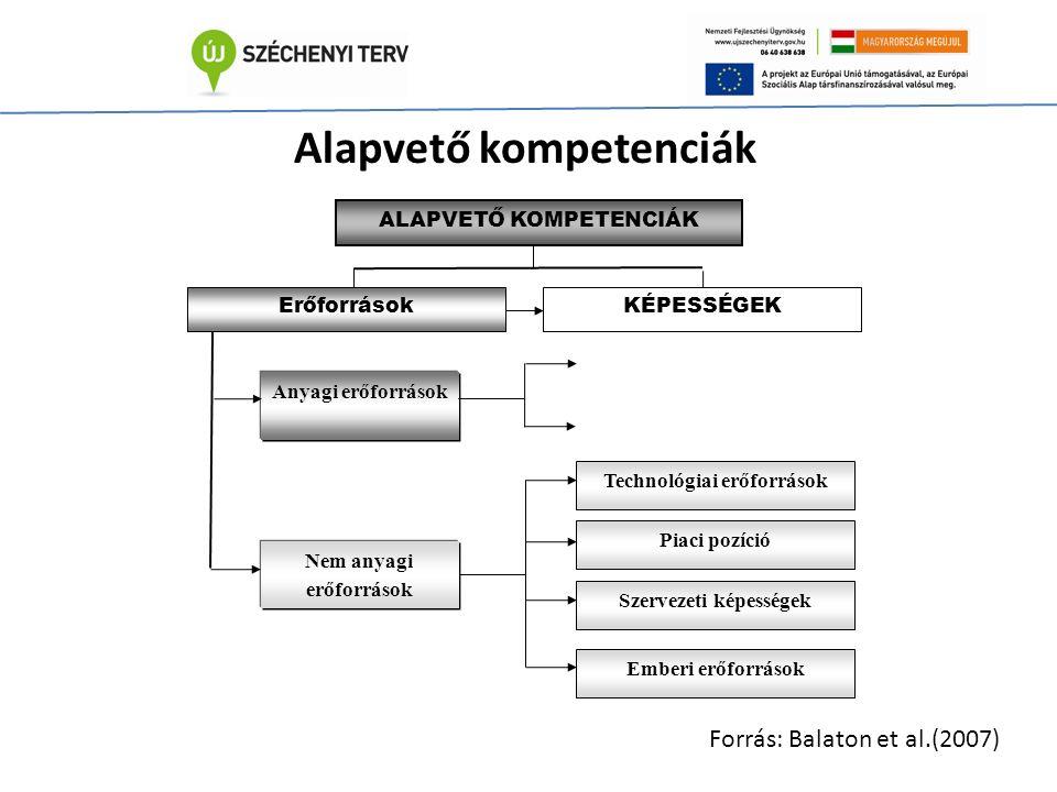 ALAPVETŐ KOMPETENCIÁK ErőforrásokKÉPESSÉGEK Anyagi erőforrások Nem anyagi erőforrások Technológiai erőforrások Piaci pozíció Szervezeti képességek Emberi erőforrások Alapvető kompetenciák Forrás: Balaton et al.(2007)