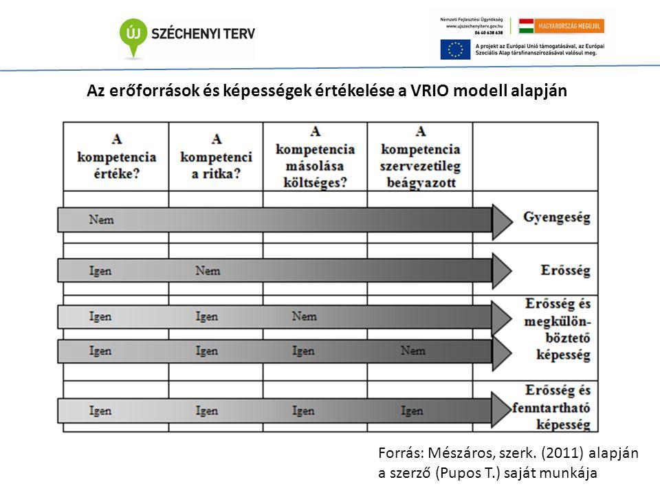 Az erőforrások és képességek értékelése a VRIO modell alapján Forrás: Mészáros, szerk.