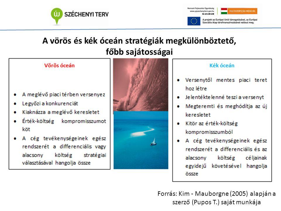 A vörös és kék óceán stratégiák megkülönböztető, főbb sajátosságai Forrás: Kim - Mauborgne (2005) alapján a szerző (Pupos T.) saját munkája