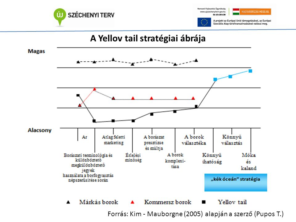 A Yellov tail stratégiai ábrája Forrás: Kim - Mauborgne (2005) alapján a szerző (Pupos T.)