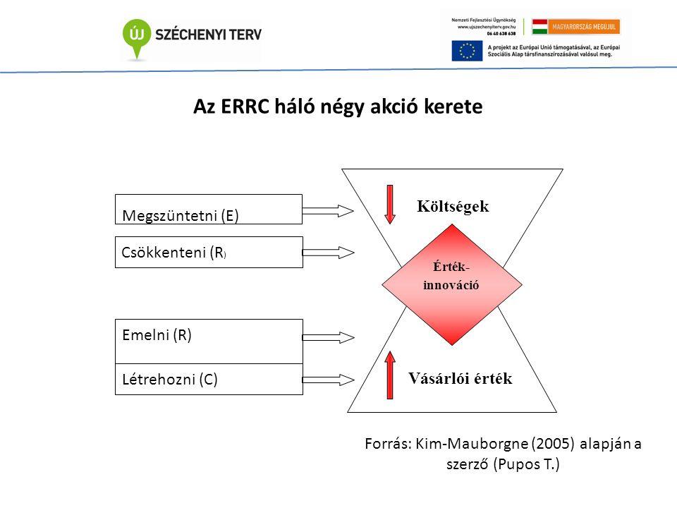 Érték- innováció Költségek Vásárlói érték Megszüntetni (E) Csökkenteni (R ) Emelni (R) Létrehozni (C) Az ERRC háló négy akció kerete Forrás: Kim-Mauborgne (2005) alapján a szerző (Pupos T.)