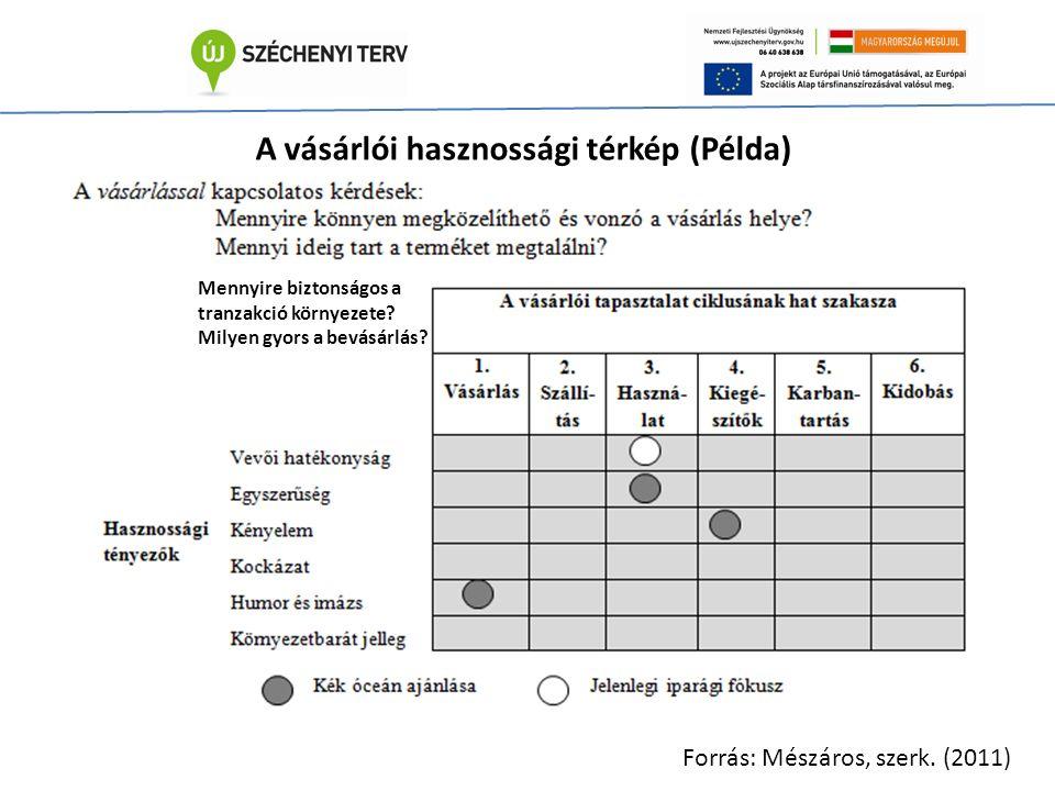 A vásárlói hasznossági térkép (Példa) Forrás: Mészáros, szerk.
