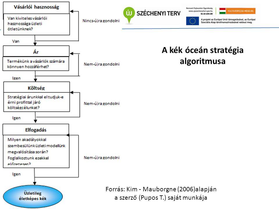 A kék óceán stratégia algoritmusa Forrás: Kim - Mauborgne (2006)alapján a szerző (Pupos T.) saját munkája