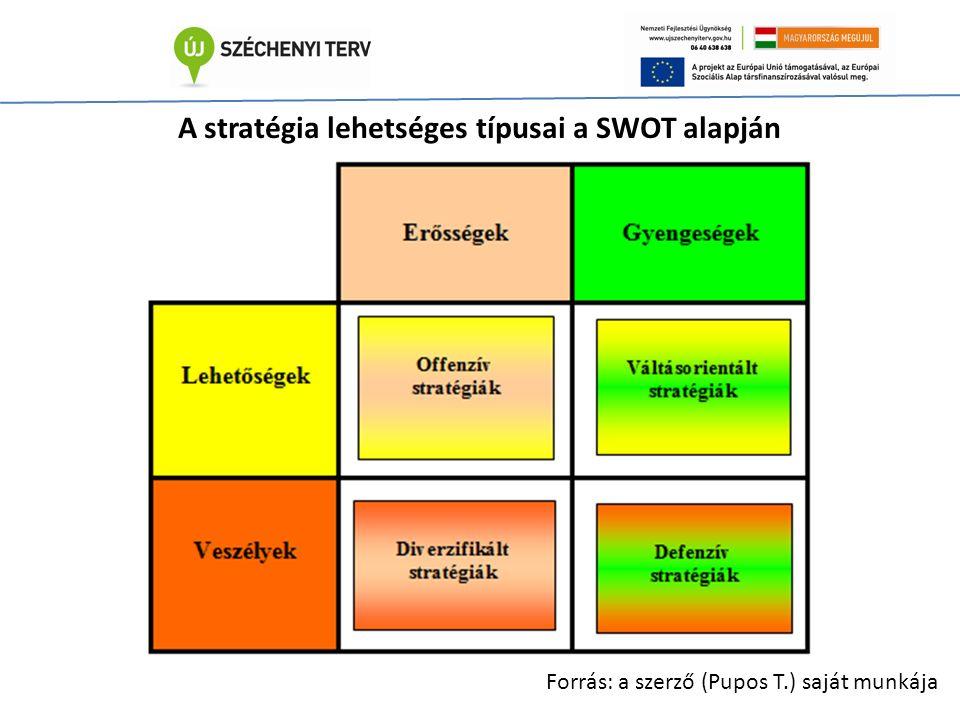 A stratégia lehetséges típusai a SWOT alapján Forrás: a szerző (Pupos T.) saját munkája
