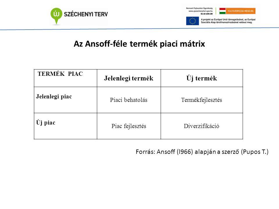 TERMÉK PIAC Jelenlegi termékÚj termék Jelenlegi piac Piaci behatolásTermékfejlesztés Új piac Piac fejlesztésDiverzifikáció Az Ansoff-féle termék piaci mátrix Forrás: Ansoff (l966) alapján a szerző (Pupos T.)