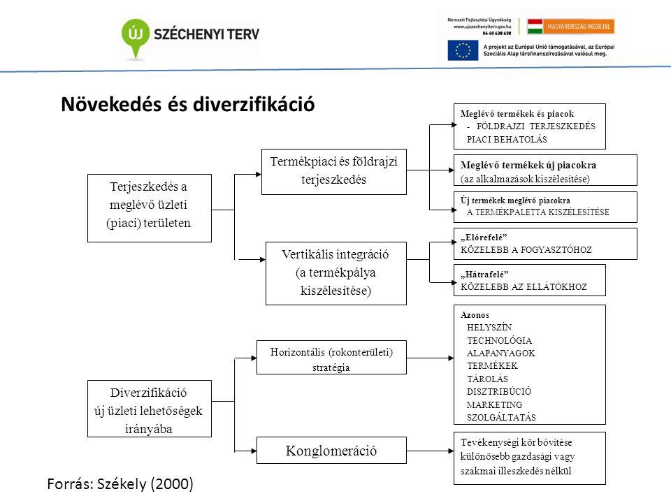 """Terjeszkedés a meglévő üzleti (piaci) területen Termékpiaci és földrajzi terjeszkedés Vertikális integráció (a termékpálya kiszélesítése) Konglomeráció Horizontális (rokonterületi) stratégia Meglévő termékek új piacokra (az alkalmazások kiszélesítése) Meglévő termékek és piacok - FÖLDRAJZI TERJESZKEDÉS PIACI BEHATOLÁS Új termékek meglévő piacokra A TERMÉKPALETTA KISZÉLESÍTÉSE """"Előrefelé KÖZELEBB A FOGYASZTÓHOZ """"Hátrafelé KÖZELEBB AZ ELLÁTÓKHOZ Azonos HELYSZÍN TECHNOLÓGIA ALAPANYAGOK TERMÉKEK TÁROLÁS DISZTRIBÚCIÓ MARKETING SZOLGÁLTATÁS Tevékenységi kör bővítése különösebb gazdasági vagy szakmai illeszkedés nélkül Diverzifikáció új üzleti lehetőségek irányába Növekedés és diverzifikáció Forrás: Székely (2000)"""