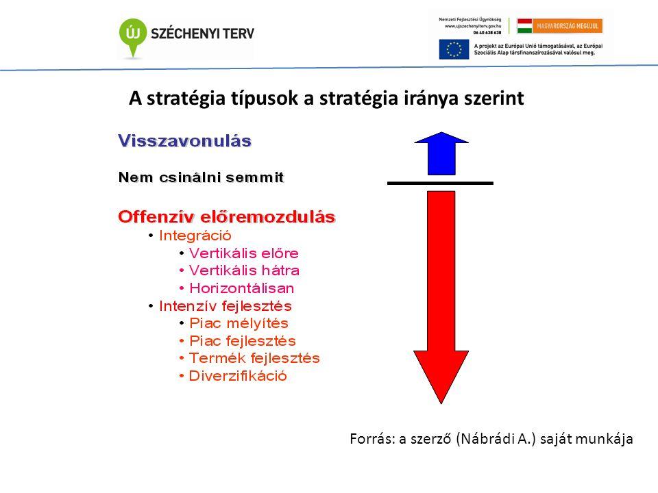 A stratégia típusok a stratégia iránya szerint Forrás: a szerző (Nábrádi A.) saját munkája
