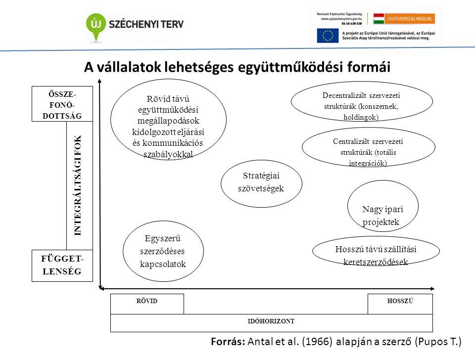 Rövid távú együttműködési megállapodások kidolgozott eljárási és kommunikációs szabályokkal IDŐHORIZONT HOSSZÚRÖVID INTEGRÁLTSÁGI FOK ÖSSZE- FONÓ- DOTTSÁG FÜGGET- LENSÉG Egyszerű szerződéses kapcsolatok Hosszú távú szállítási keretszerződések Nagy ipari projektek Centralizált szervezeti struktúrák (totális integrációk) Decentralizált szervezeti struktúrák (konszernek, holdingok) Stratégiai szövetségek A vállalatok lehetséges együttműködési formái Forrás: Antal et al.