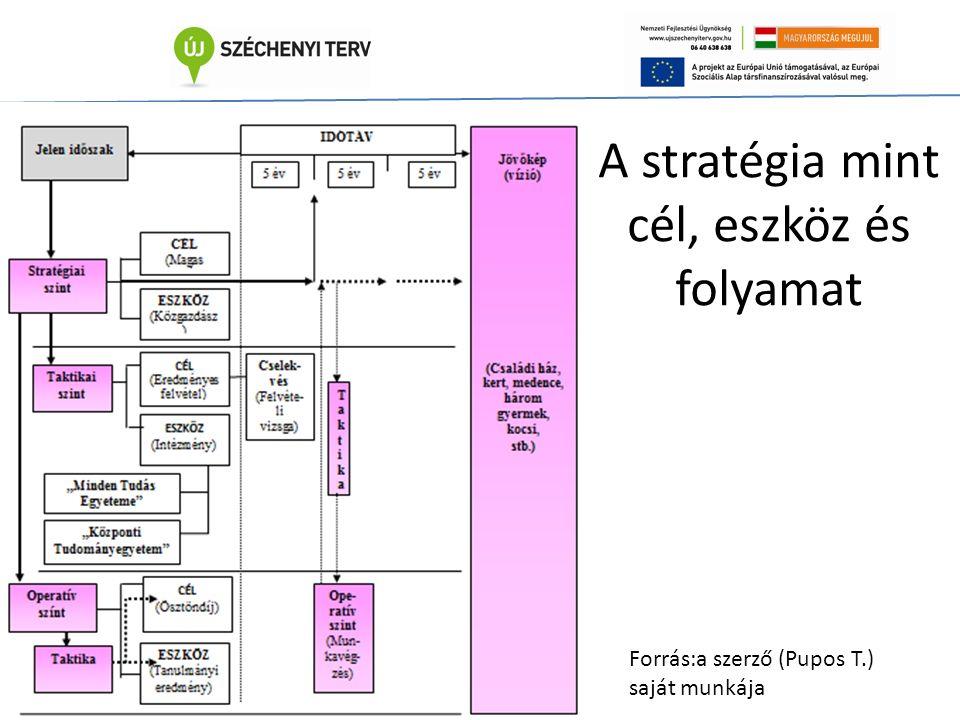 A stratégia mint cél, eszköz és folyamat Forrás:a szerző (Pupos T.) saját munkája