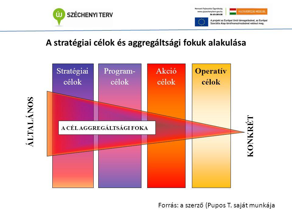 Stratégiai célok Program- célok Akció célok Operatív célok ÁLTALÁNOS KONKRÉT A CÉL AGGREGÁLTSÁGI FOKA A stratégiai célok és aggregáltsági fokuk alakulása Forrás: a szerző (Pupos T.