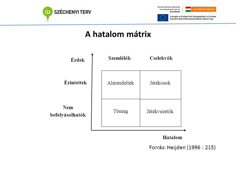 A hatalom mátrix Forrás: Heijden (1996 : 215) Alárendeltek Játékosok Tömeg Játékvezetők Szemlélők Cselekvők Érdek Érintettek Nem befolyásolhatók Hatalom