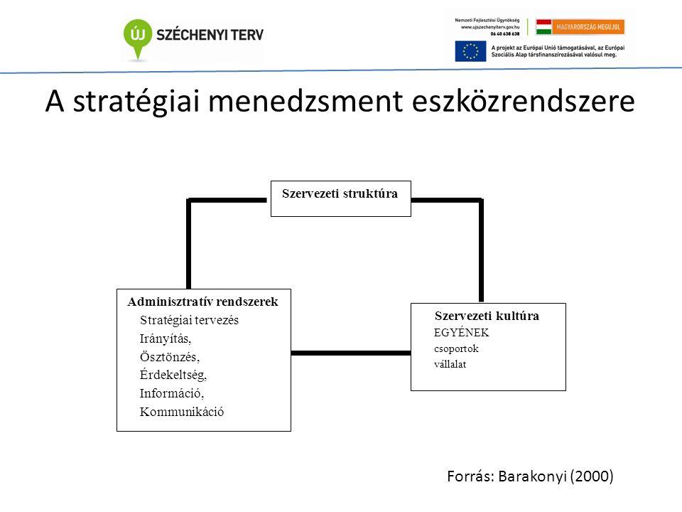 Szervezeti struktúra Szervezeti kultúra EGYÉNEK csoportok vállalat Adminisztratív rendszerek Stratégiai tervezés Irányítás, Ösztönzés, Érdekeltség, Információ, Kommunikáció A stratégiai menedzsment eszközrendszere Forrás: Barakonyi (2000)