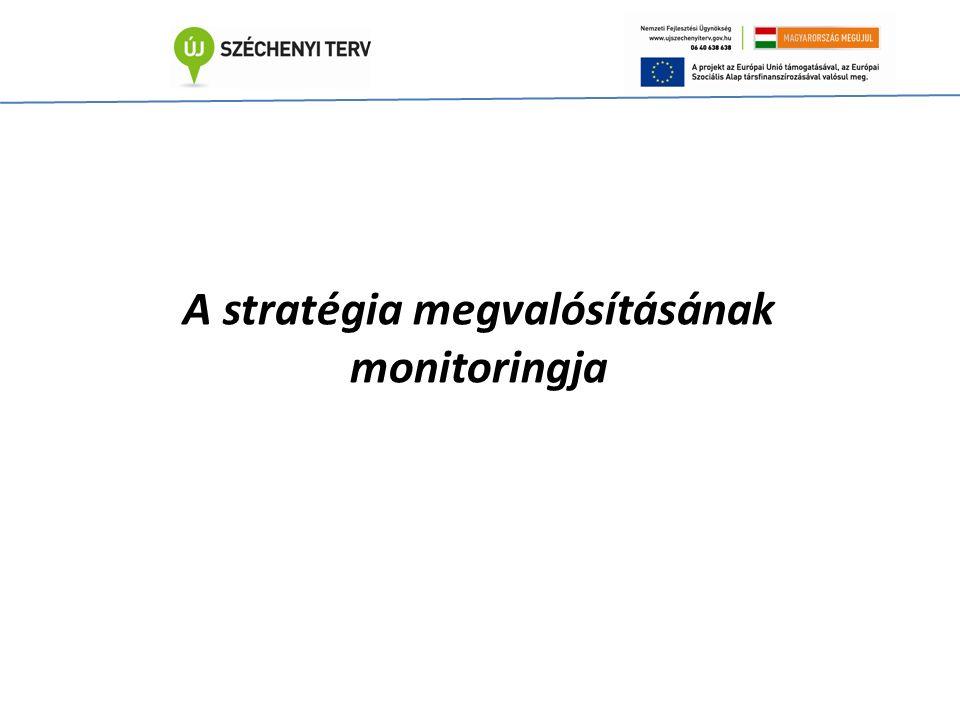 A stratégia megvalósításának monitoringja