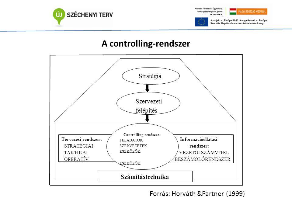 Tervezési rendszer: STRATÉGIAI TAKTIKAI OPERATÍV Információellátási rendszer: VEZETŐI SZÁMVITEL BESZÁMOLÓRENDSZER Controlling rendszer: FELADATOK SZERVEZETEK ESZKÖZÖK ESZKÖZÖK Számítástechnika Stratégia Szervezeti felépítés A controlling-rendszer Forrás: Horváth &Partner (1999)