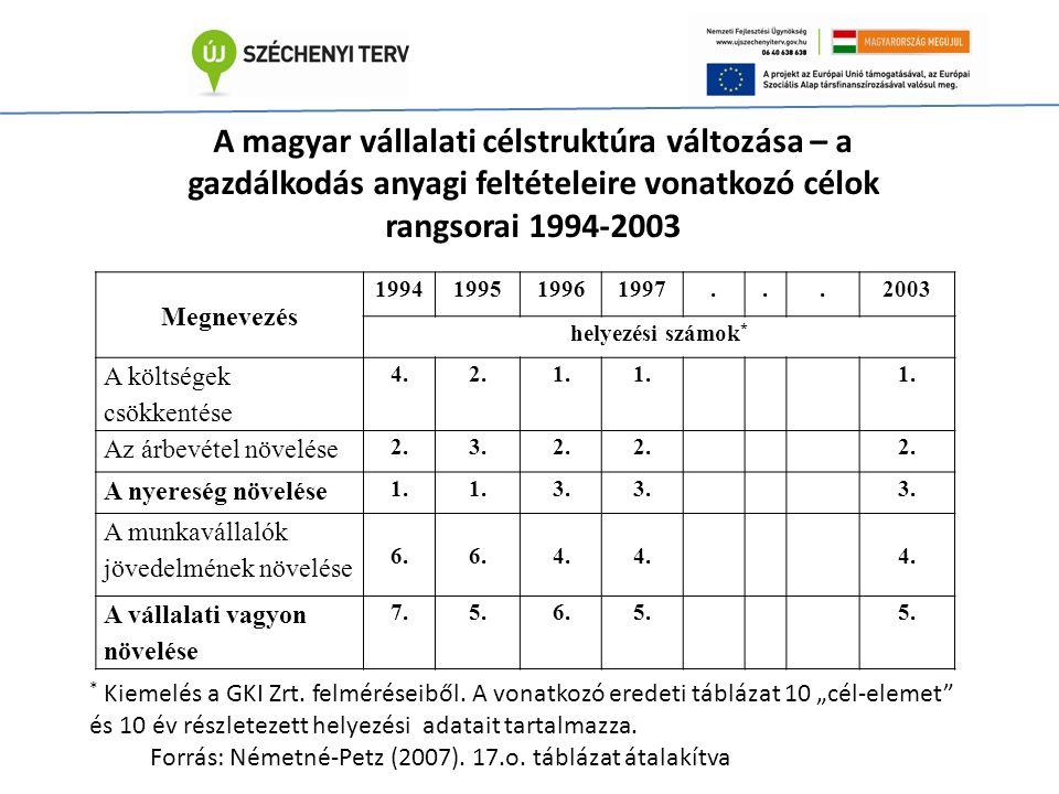 Megnevezés 1994199519961997...2003 helyezési számok * A költségek csökkentése 4.2.1.