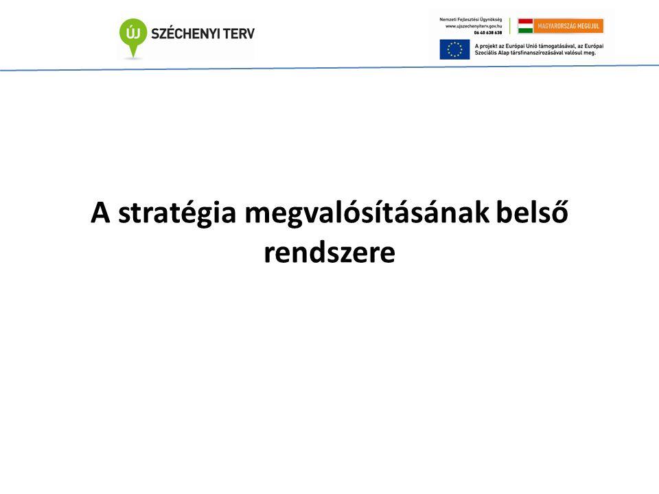 A stratégia megvalósításának belső rendszere