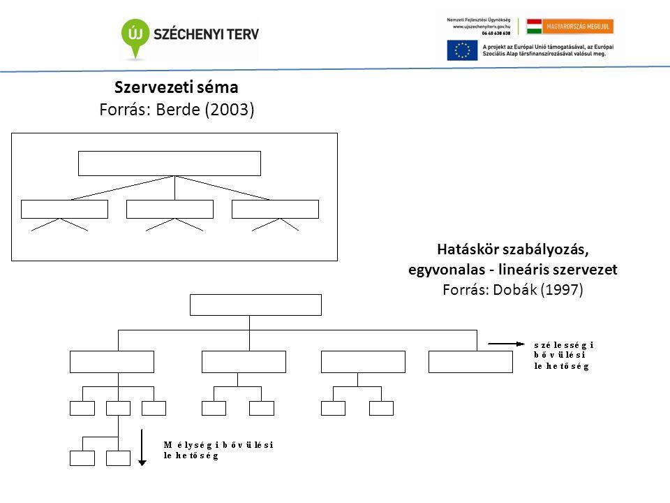 Szervezeti séma Forrás: Berde (2003) Hatáskör szabályozás, egyvonalas - lineáris szervezet Forrás: Dobák (1997)