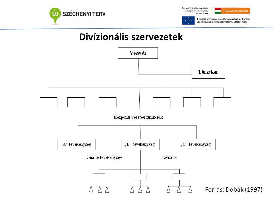 Divízionális szervezetek Forrás: Dobák (1997)