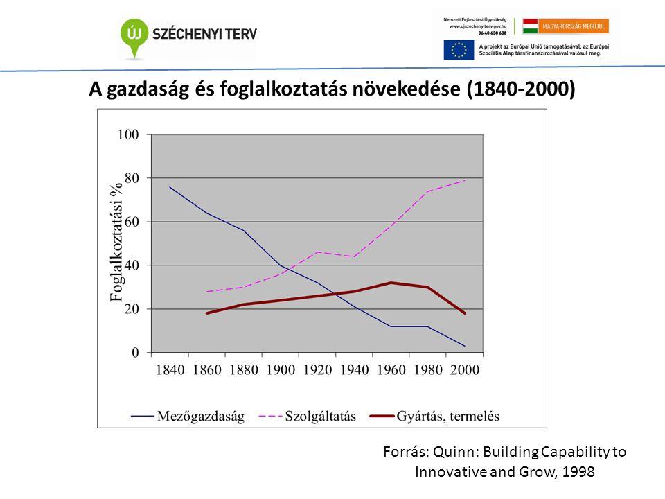 A gazdaság és foglalkoztatás növekedése (1840-2000) Forrás: Quinn: Building Capability to Innovative and Grow, 1998