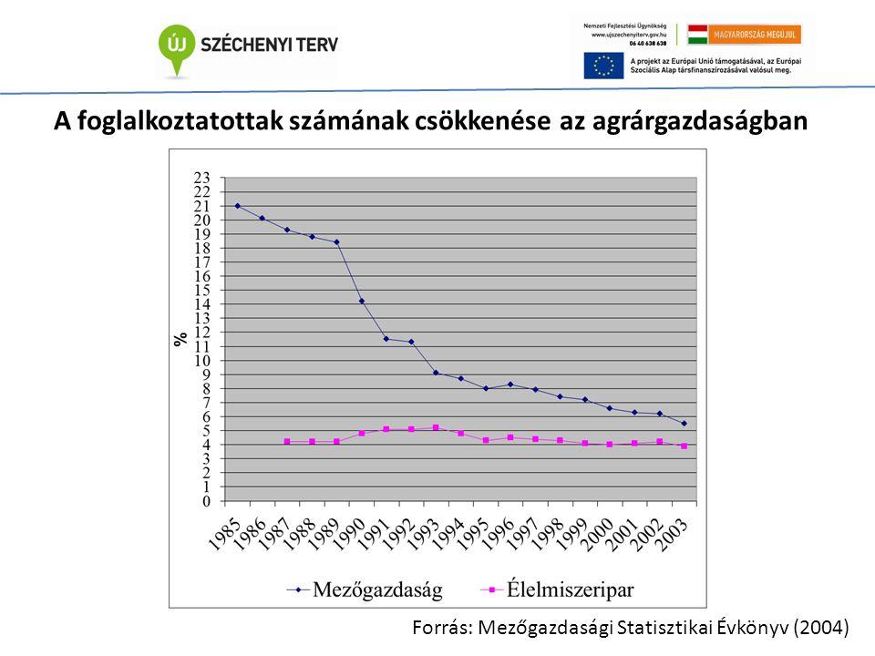 A foglalkoztatottak számának csökkenése az agrárgazdaságban Forrás: Mezőgazdasági Statisztikai Évkönyv (2004)