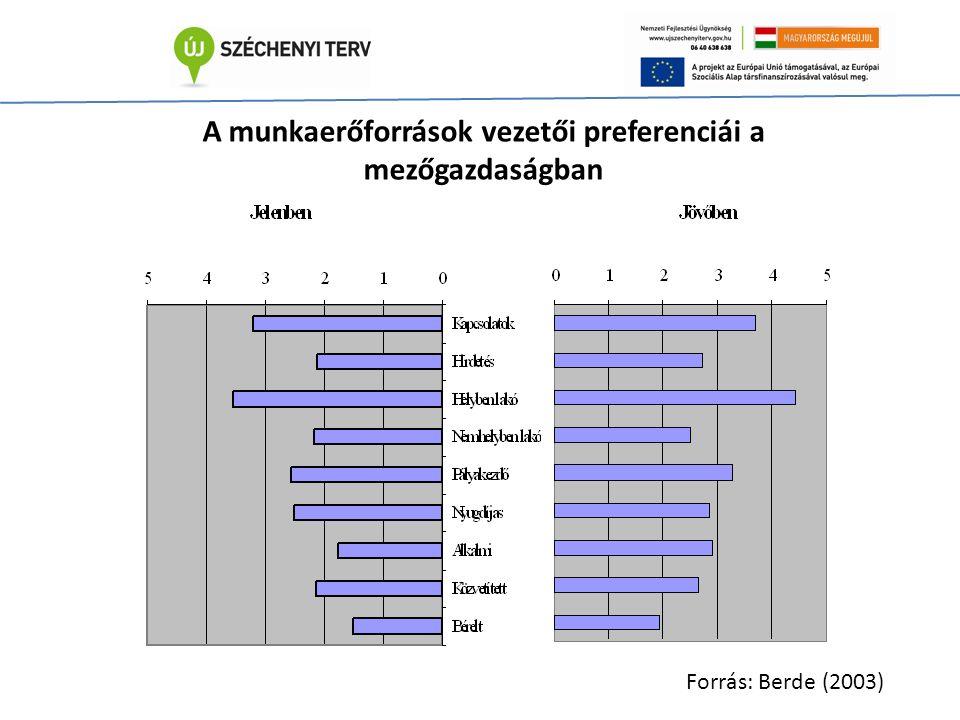 A munkaerőforrások vezetői preferenciái a mezőgazdaságban Forrás: Berde (2003)