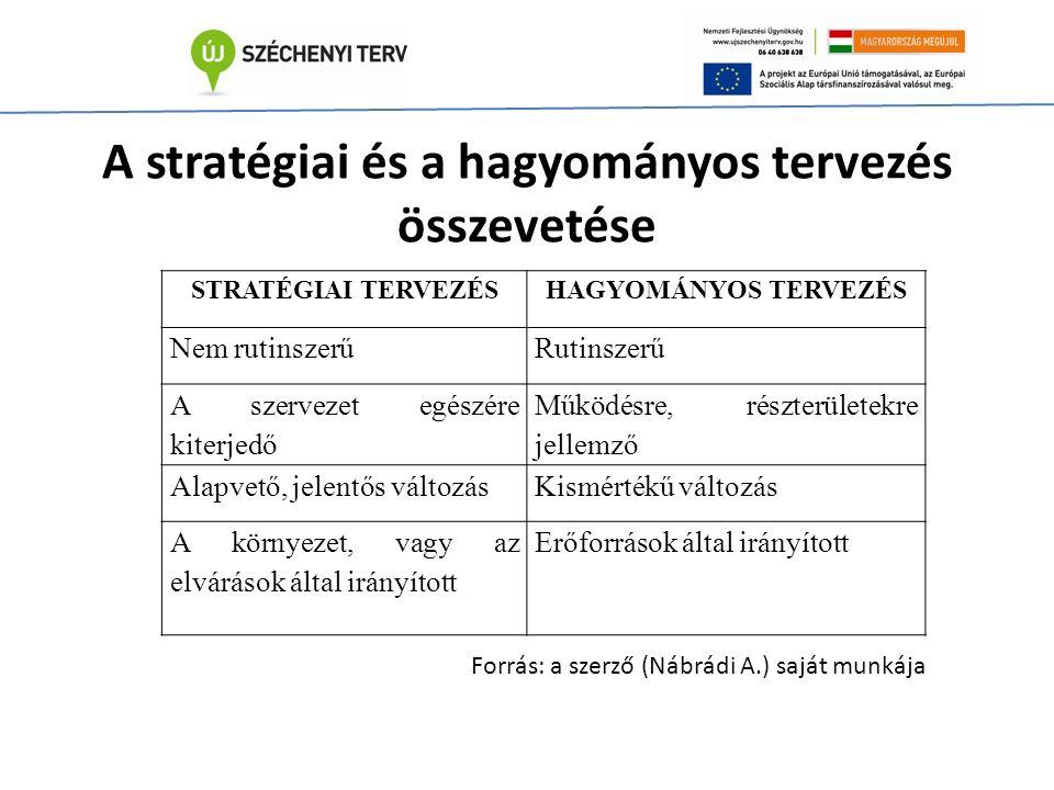 STRATÉGIAI TERVEZÉSHAGYOMÁNYOS TERVEZÉS Nem rutinszerűRutinszerű A szervezet egészére kiterjedő Működésre, részterületekre jellemző Alapvető, jelentős változásKismértékű változás A környezet, vagy az elvárások által irányított Erőforrások által irányított A stratégiai és a hagyományos tervezés összevetése Forrás: a szerző (Nábrádi A.) saját munkája