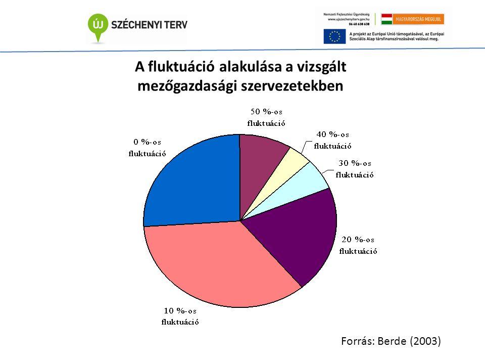 A fluktuáció alakulása a vizsgált mezőgazdasági szervezetekben Forrás: Berde (2003)