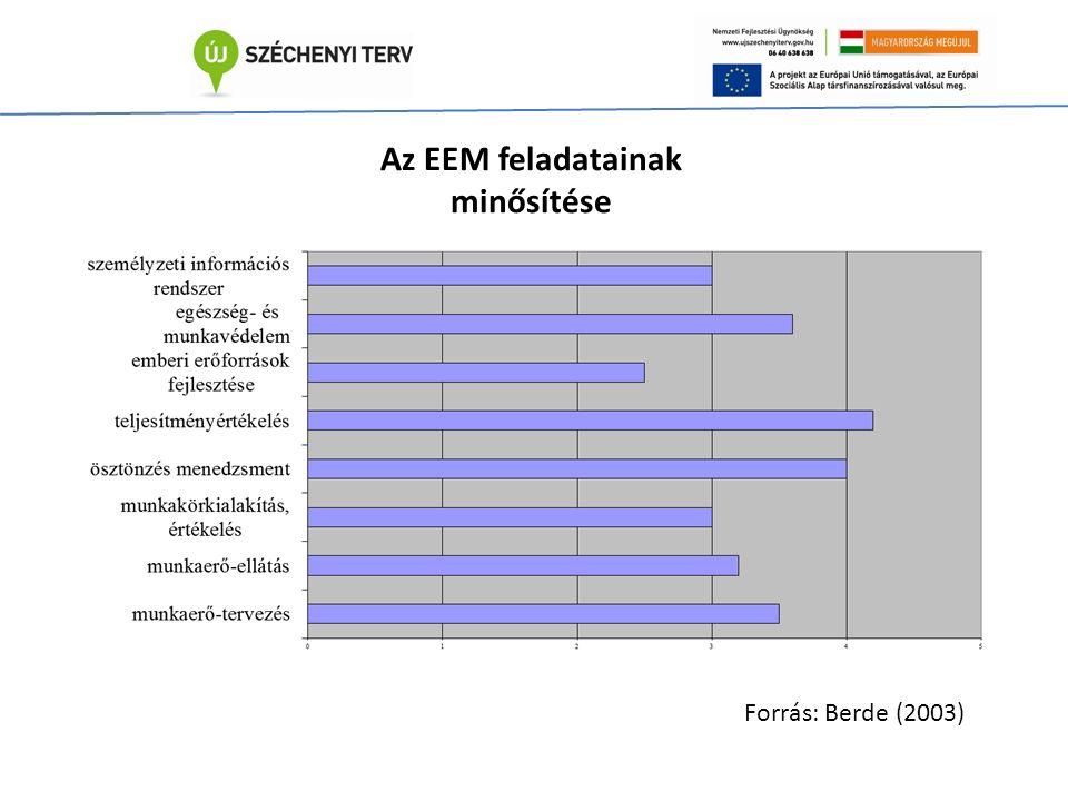 Az EEM feladatainak minősítése Forrás: Berde (2003)