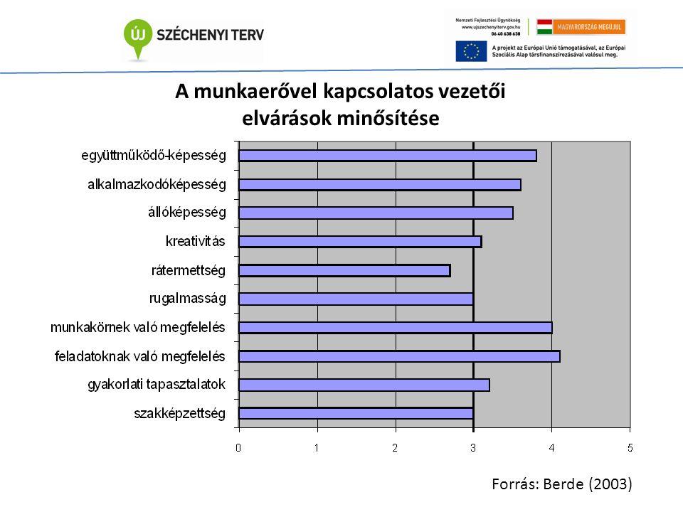 A munkaerővel kapcsolatos vezetői elvárások minősítése Forrás: Berde (2003)