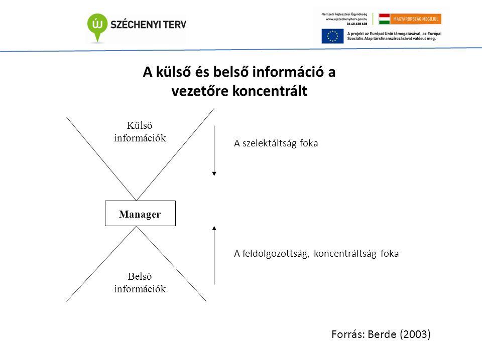 Külső információk Manager Belső információk A szelektáltság foka A feldolgozottság, koncentráltság foka A külső és belső információ a vezetőre koncentrált Forrás: Berde (2003)