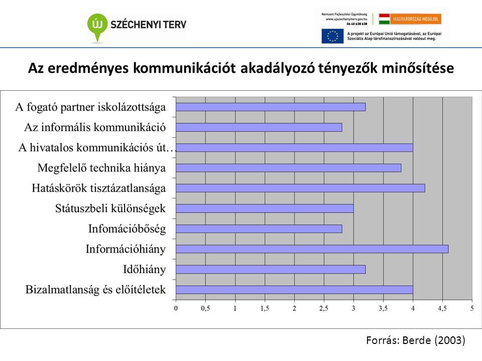 Az eredményes kommunikációt akadályozó tényezők minősítése Forrás: Berde (2003)