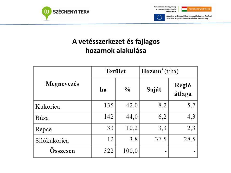 Megnevezés TerületHozam * (t/ha) ha%Saját Régió átlaga Kukorica 13542,08,25,7 Búza 14244,06,24,3 Repce 3310,23,32,3 Silókukorica 123,837,528,5 Összesen322100,0-- A vetésszerkezet és fajlagos hozamok alakulása