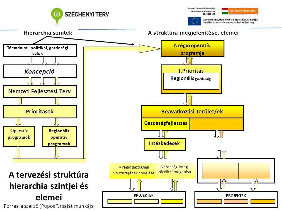 Koncepció Nemzeti Fejlesztési Terv A struktúra megjelenítése, elemei Operatív programok Hierarchia szintek Regionális operatív programok Prioritások A régió operatív programja I.Prioritás Regionális gazdaság Beavatkozási terület/ek Gazdaságfejlesztés Intézkedések A régió gazdasági vonzerejének növelése PROJEKTEK Gazdasági integ- rációk támogatása Társadalmi, politikai, gazdasági célok A tervezési struktúra hierarchia szintjei és elemei Forrás: a szerző (Pupos T.) saját munkája