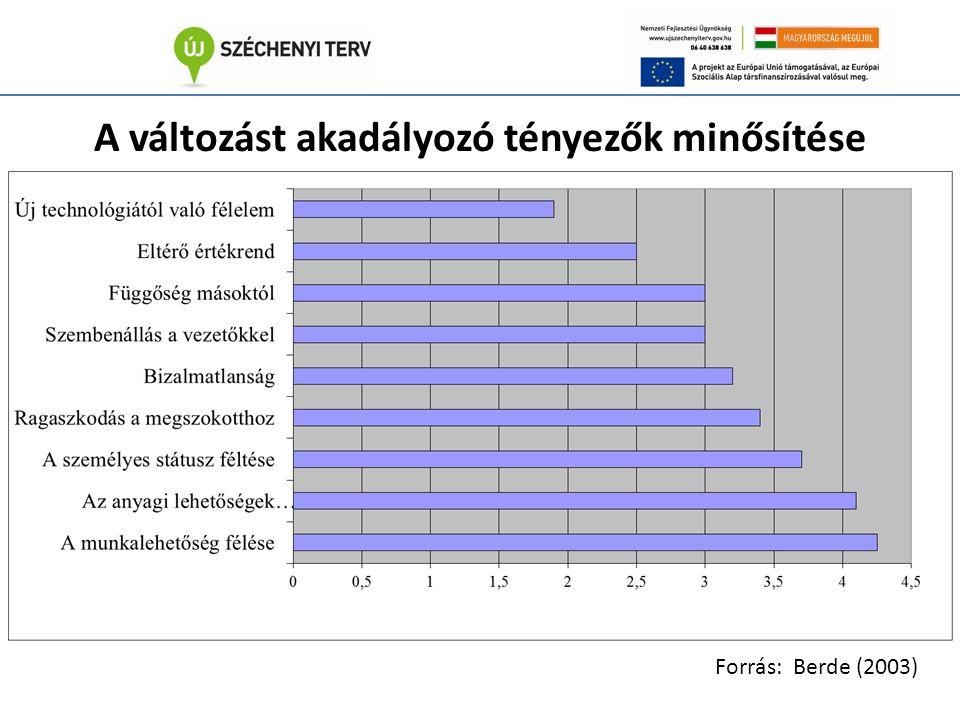 A változást akadályozó tényezők minősítése Forrás: Berde (2003)